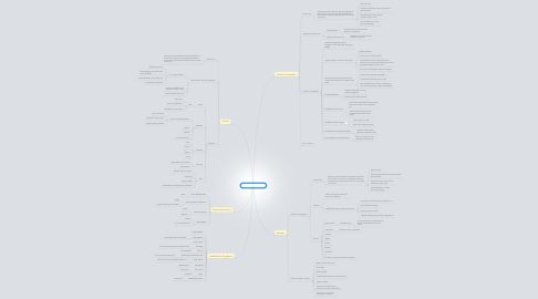 Mind Map: Chinese Perspective