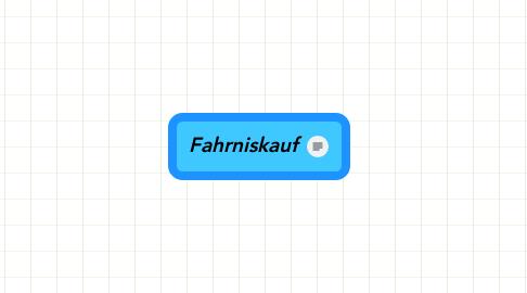 Mind Map: Fahrniskauf