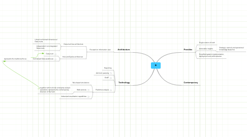 Mind Map: BI