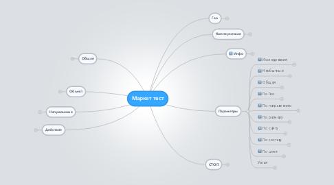 Mind Map: Маркет тест
