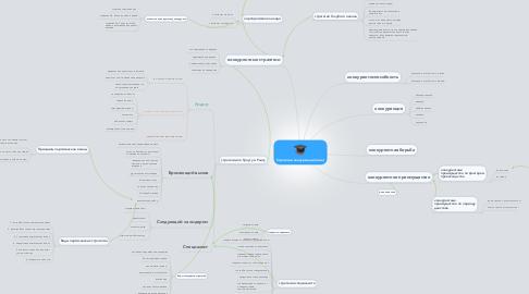 Mind Map: Стратегии конкуренции (тема)