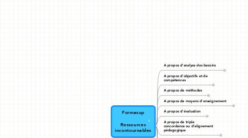 Mind Map: Formasup  Ressources incontournables
