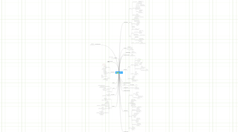 Mind Map: SevenPillars