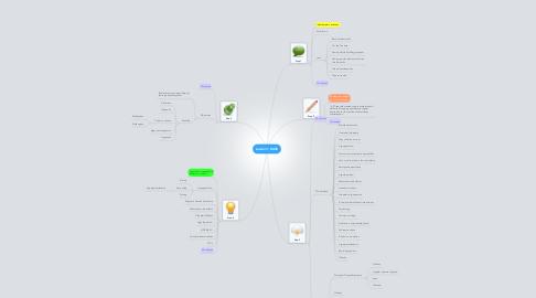 Mind Map: session 1 BASE