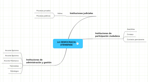 Mind Map: LA DEMOCRACIA ATENIENSE