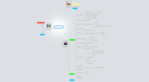 Mind Map: PBL 3 session 3