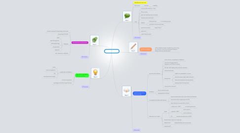 Mind Map: PBL 4 session 1