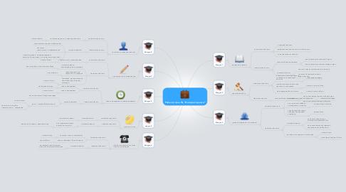 """Mind Map: Рабочая зона ТЦ """"Интернет-деньги"""""""