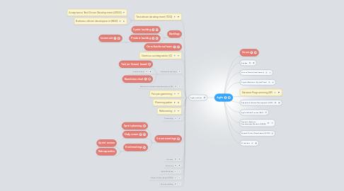 Mind Map: Agile