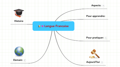 Mind Map: Langue Francaise