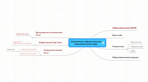 Mind Map: Современная информационнаяобразовательная среда