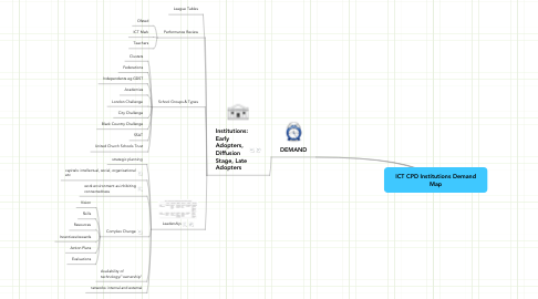 Mind Map: ICT CPD Institutions DemandMap