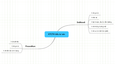 Mind Map: KTCTH tiểu tư sản
