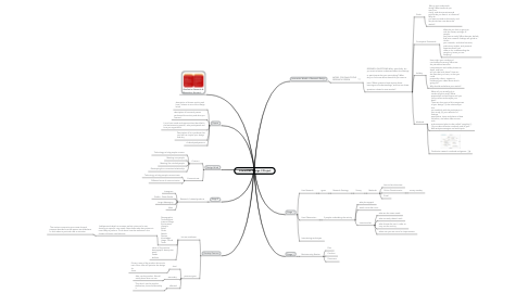 Mind Map: Interaction Design II Project