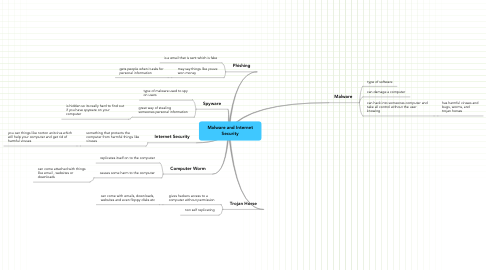 Mind Map: Malware and Internet