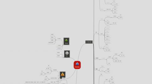 Mind Map: 开发团队