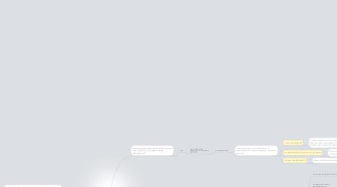 Mind Map: Скрипт назначения встречи