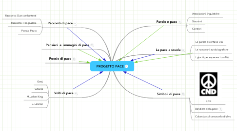 Mind Map: PROGETTO PACE