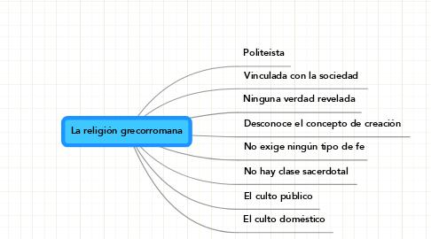 Mind Map: La religión grecorromana