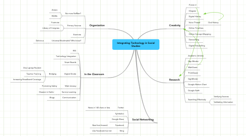 Mind Map: Integrating Technology in Social Studies