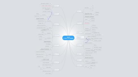 Mind Map:  VKGT (17.08. - 21.12.2013)