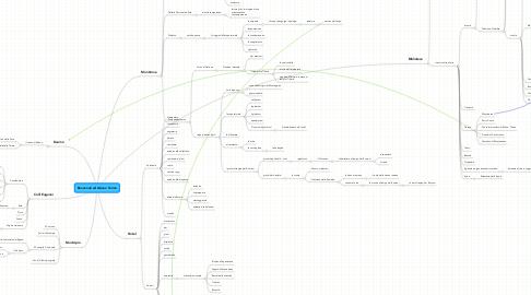 Mind Map: Benvenuti ad Abano Terme