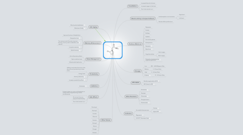 Mind Map: Why Racetams?