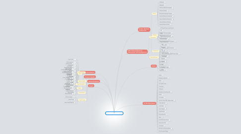 Mind Map: India Startup Ecosystem