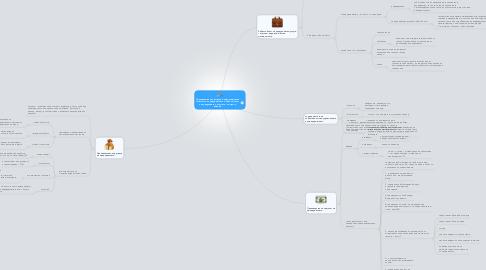 Mind Map: Производствена програма и производствена мощност на предприятието и Себестойност на продукцията и услугите – същност, видове.