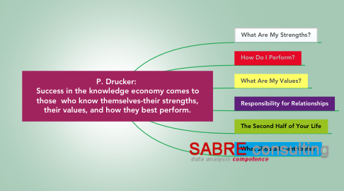 Mind Map: P. Drucker:  Success in the knowledge economy comes to those  who know themselves-their strengths, their values, and how they best perform.