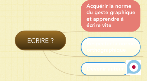 Mind Map: ECRIRE ?