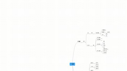 Mind Map: 产品结果