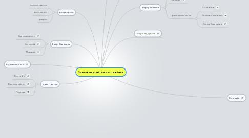 Mind Map: Закон всесвітнього тяжіння