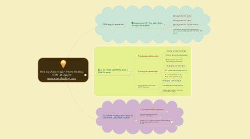 Mind Map: Healing Autism With Intent Healing (TM) - Blueprint www.intenthealing.com