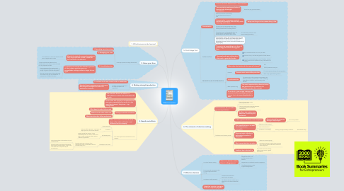 Mind Map: Effective executive
