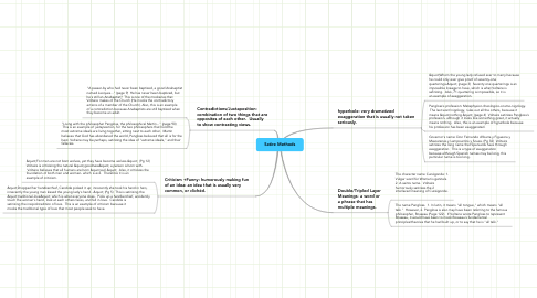 Mind Map: Satire Methods