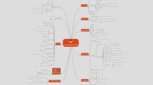 Mind Map: Les formulaires - HTML5