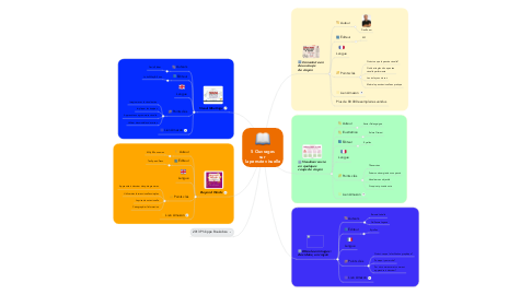 Mind Map: 5 Ouvrages sur  la pensée visuelle