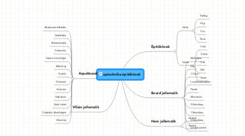 Mind Map: Alaptechnika építőkövek