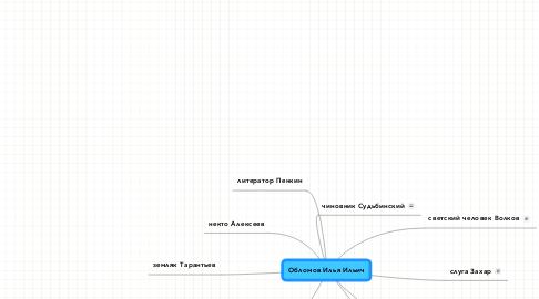 Mind Map: Обломов Илья Ильич