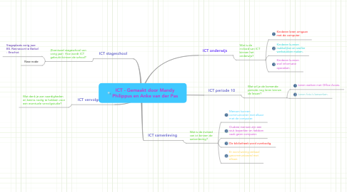 Mind Map: ICT - Gemaakt door Mandy Philippus en Anke van der Pas