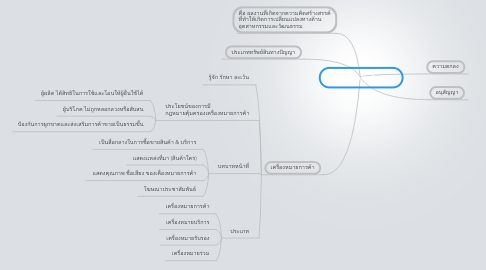 Mind Map: ทรัพย์สินทางปัญญา