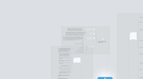 Mind Map: Ensenyar i aprendre en línia PAC 4 (Marta Gómez Domingo)