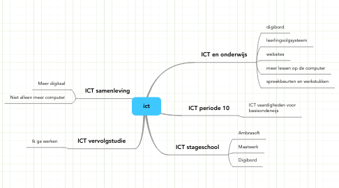 Mind Map: ict