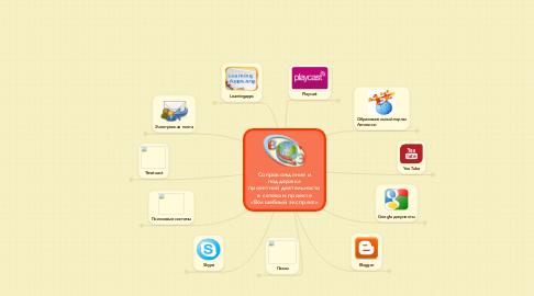 Mind Map: Сопровождение иподдержка проектной деятельности в сетевом проекте «Волшебный экспресс»