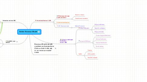 Mind Map: Twitter Revenue Model
