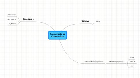 Mind Map: Programação deComputadore