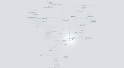 Mind Map: Active Employ