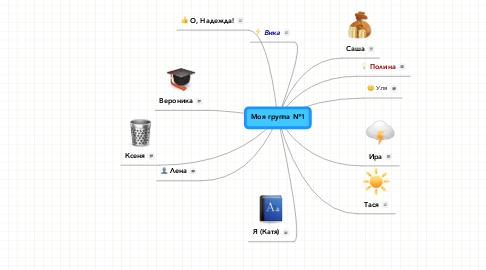 Mind Map: Моя группа №1