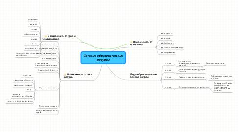 Mind Map: Сетевые образовательные ресурсы